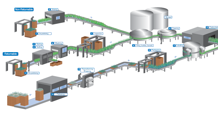 Bottle Filling Non Returnable and Returnable Process